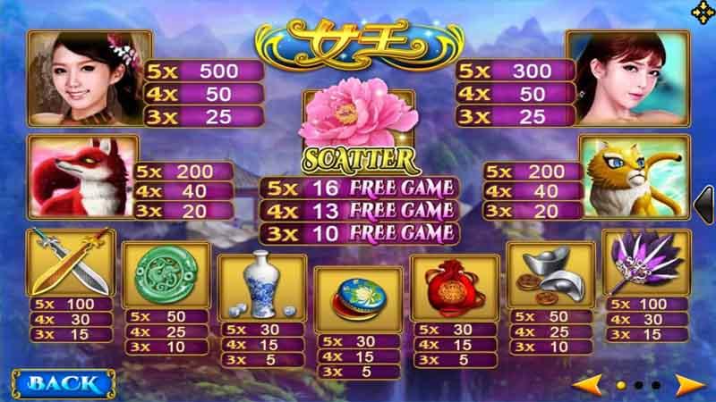 การจ่ายรางวัลเกม Queen slot